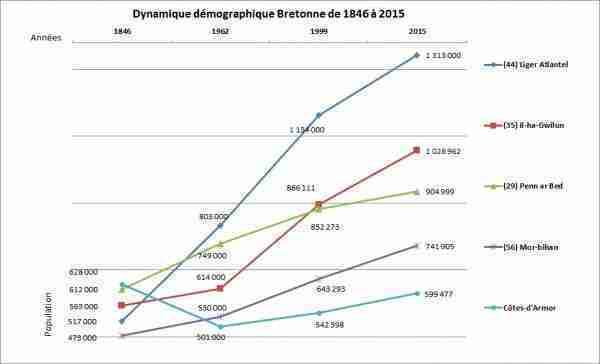 Demografiez breizh