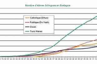 nombre d'élèves bilingues bzh 2015