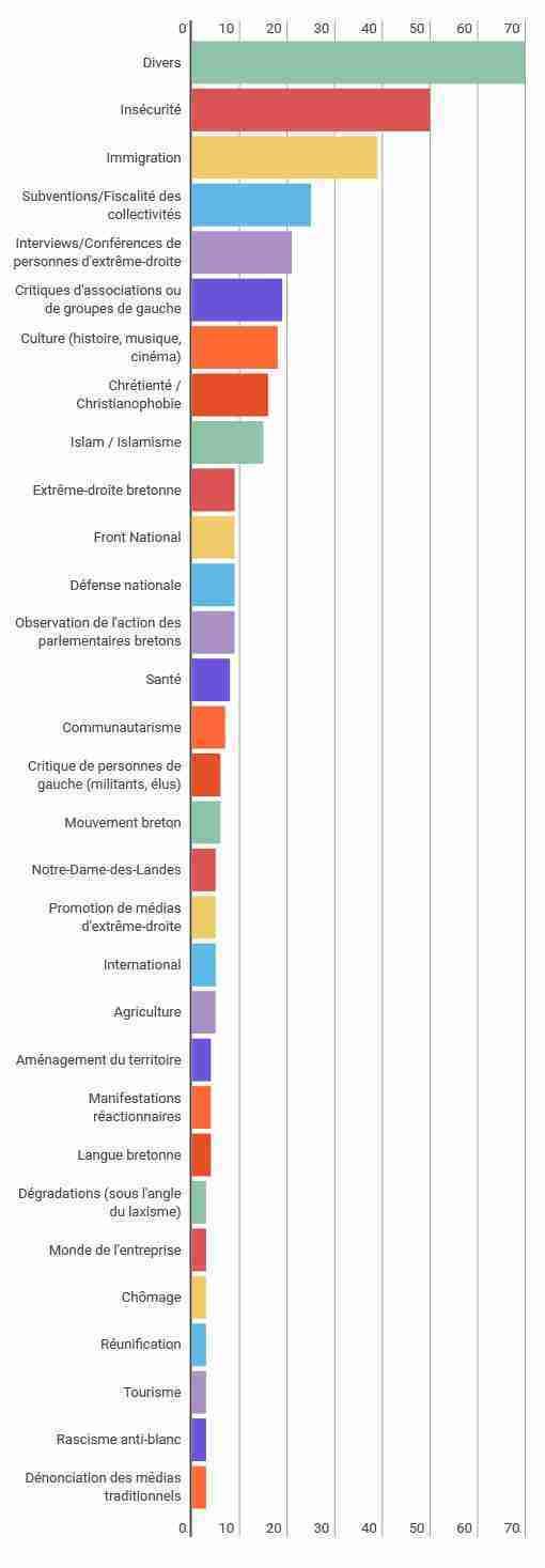fachosphère graphique-breizh-info-sujets-extrême-droite-peuple-breton