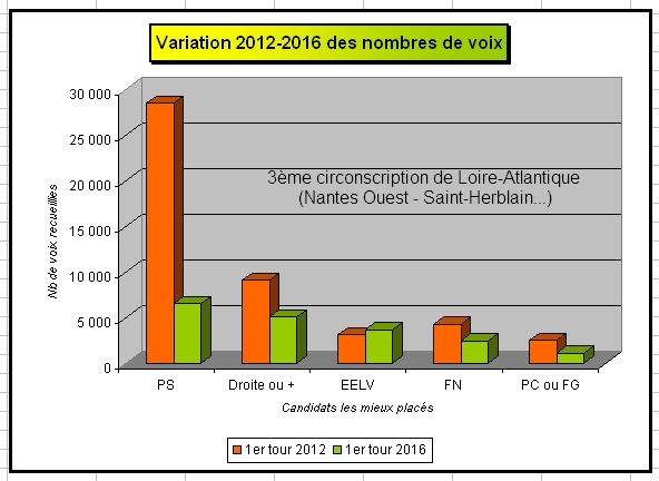 graphique-1er-tour-2012-2016