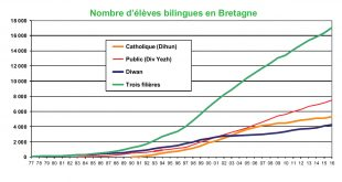 classes-breton-ecole-nombre-progression